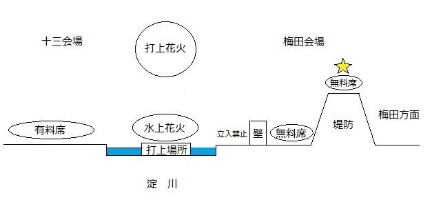 横から見た会場の図
