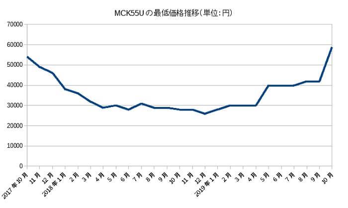 mck55u