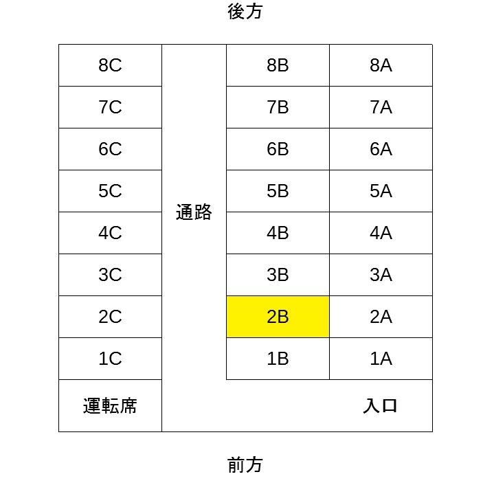 ニュープレミアム座席表