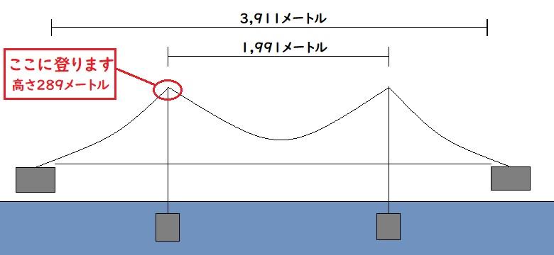 明石海峡大橋の全長図