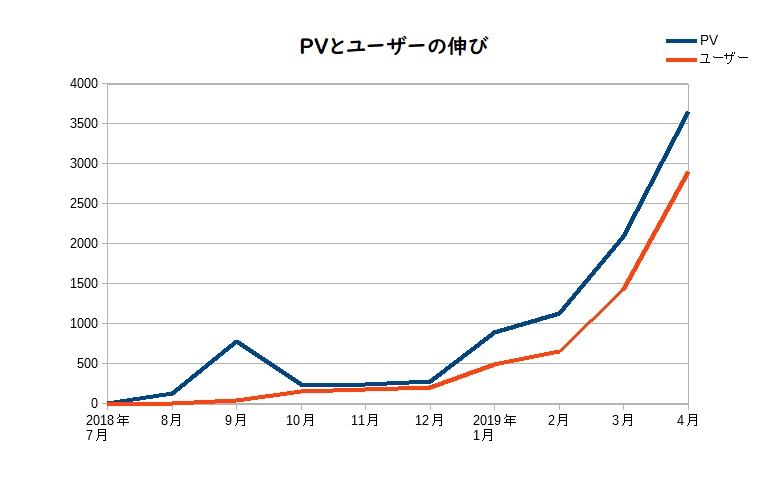 PVとユーザーの推移