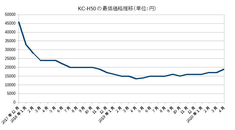 KC-H50(2017)の価格推移(2020年4月まで)