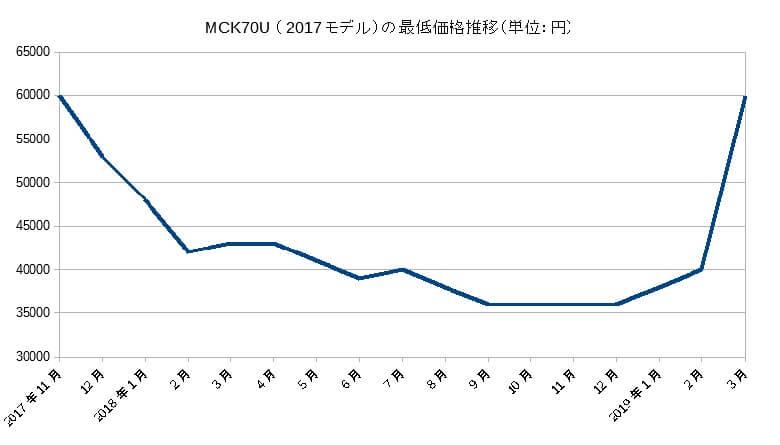 MCK70U(2017モデル)の価格推移
