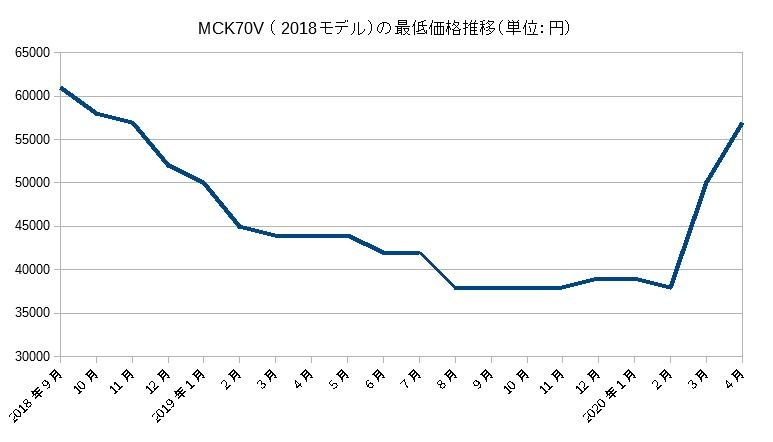 MCK70V(2018モデル)の価格推移(2020年4月まで)