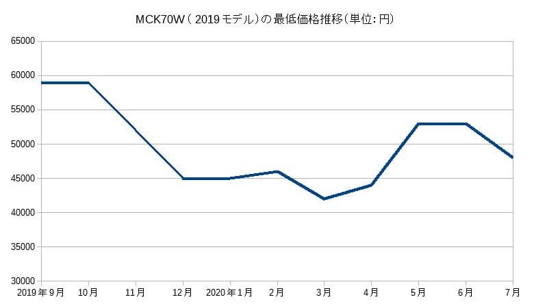 MCK70W(2019モデル)の価格推移(2020年7月まで)