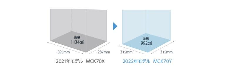 MCK70YとMCK70Xの設置面積の違い