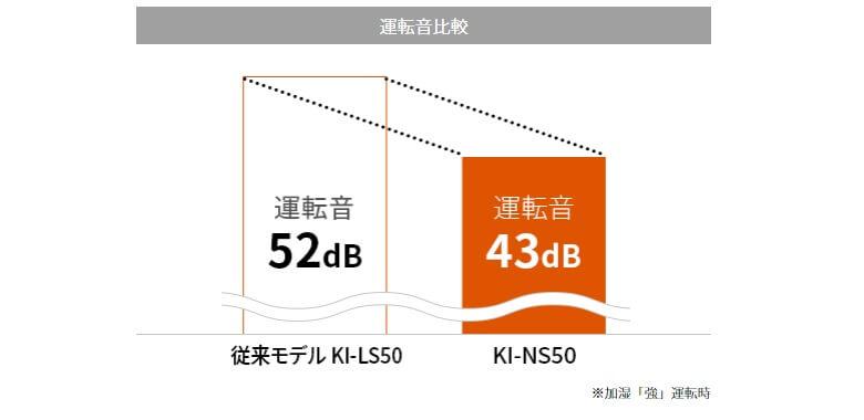 静音性が向上したKI-NS50