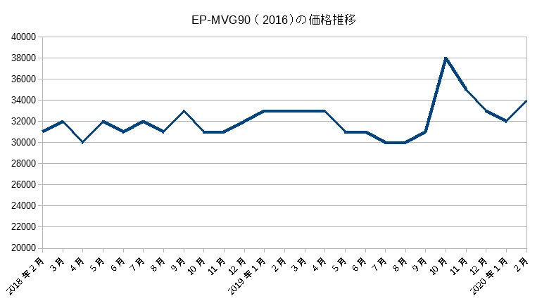 EP-MVG90(2016)の価格推移(2019年2月まで)