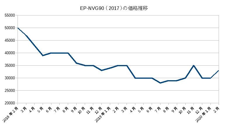 EP-NVG90(2017)の価格推移(2019年2月まで)