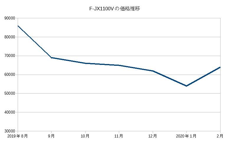 F-JX1100V(2019)の価格推移