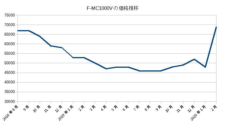 F-MC1000V(2018)の価格推移
