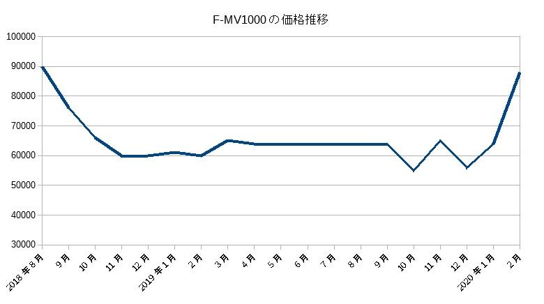 F-MV1000の価格推移