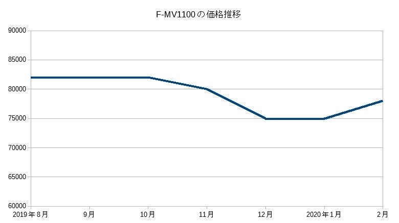 F-MV1100の価格推移