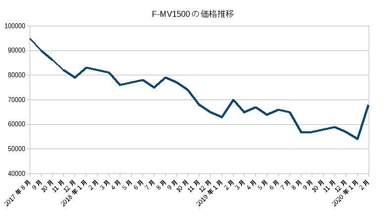 F-MV1500(2017)の価格推移