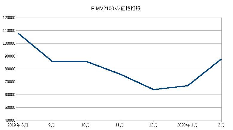F-MV2100(2019)の価格推移