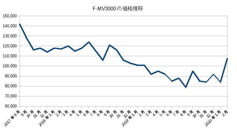 F-MV3000(2017)の価格推移