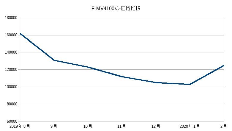 F-MV4100(2019)の価格推移