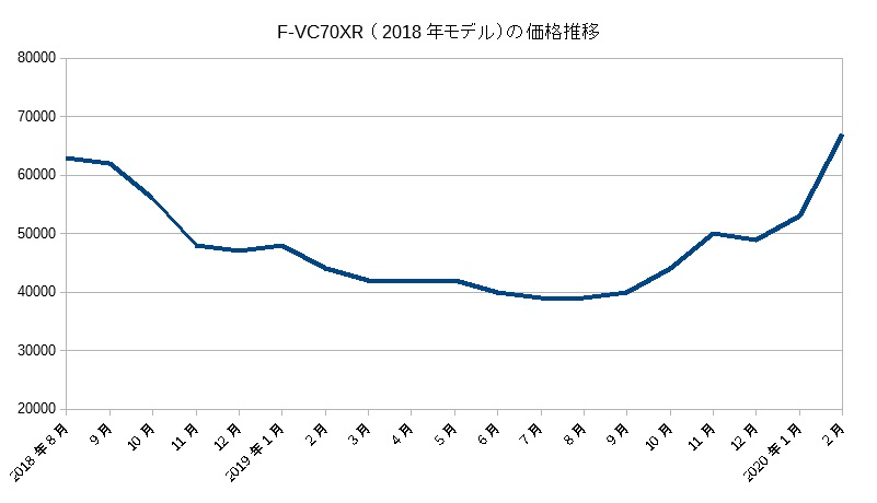 F-VC70XR(2020年2月まで)