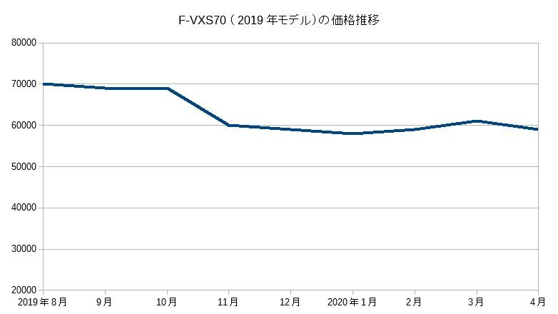 F-VXS70(2020年4月まで)