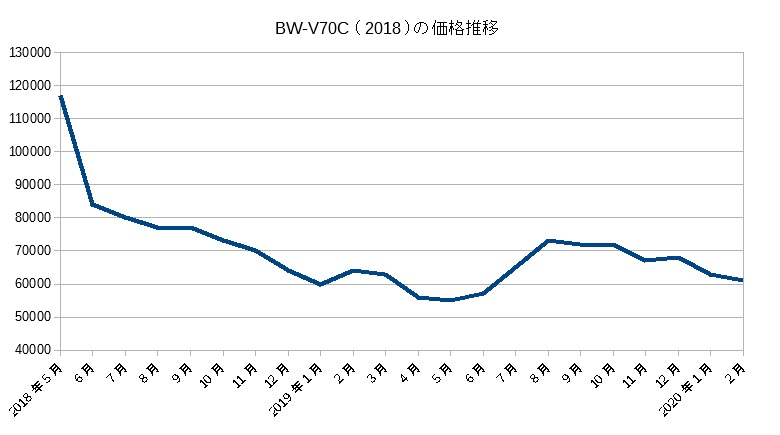 BW-V70C(2018)の価格推移