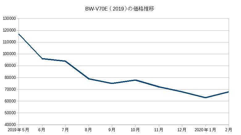 BW-V70E(2019)の価格推移