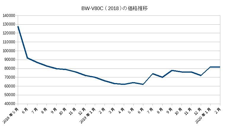 BW-V80C(2018)の価格推移