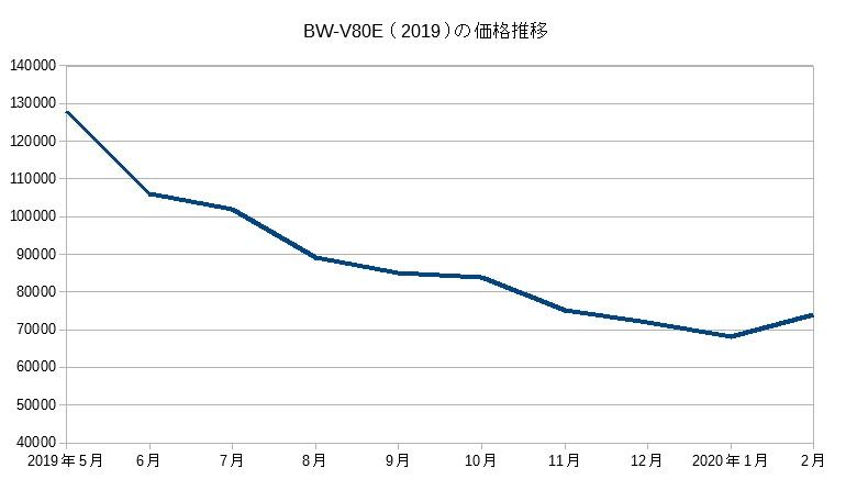 BW-V80E(2019)の価格推移