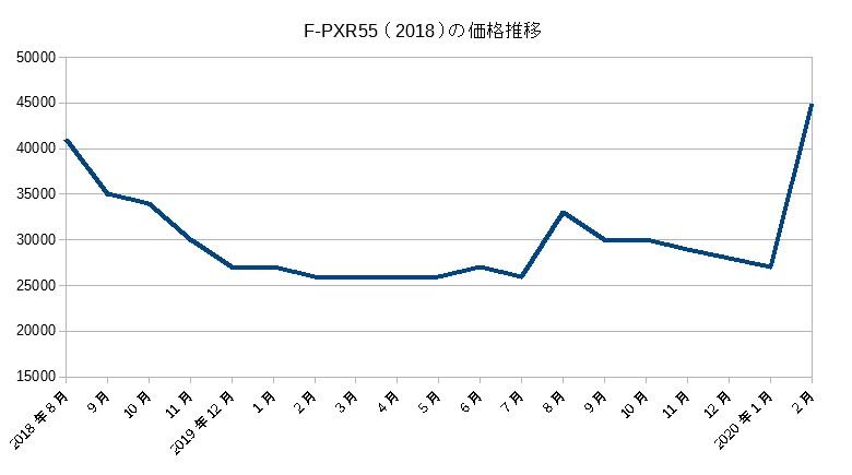 F-PXR(2018)の価格推移
