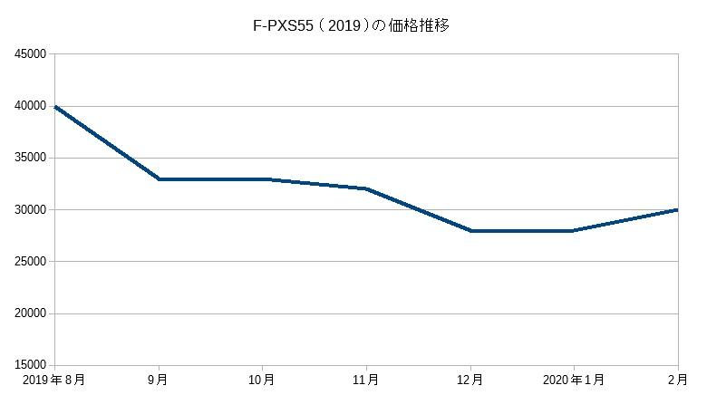 F-PXS(2019)の価格推移
