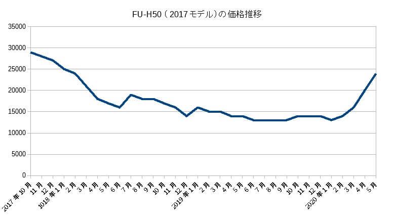 FU-H50(2017)の価格推移(2020年5月まで)