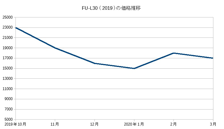 FU-L30の価格推移