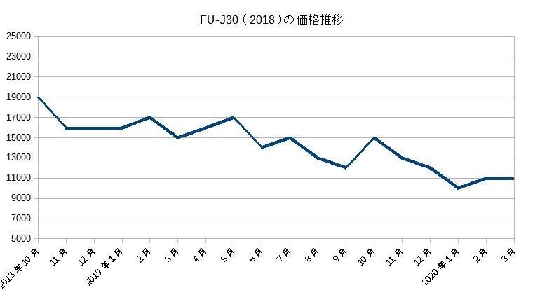 FU-J30の価格推移