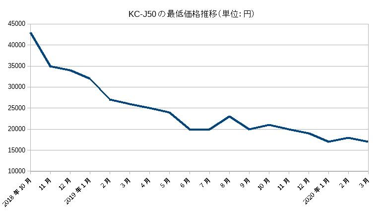 KC-J50(2018)の価格推移(2020年3月まで)