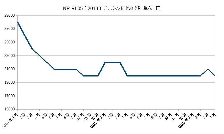 NP-RL05の価格推移