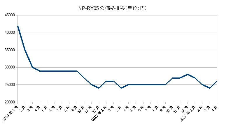 NP-RY05の価格推移