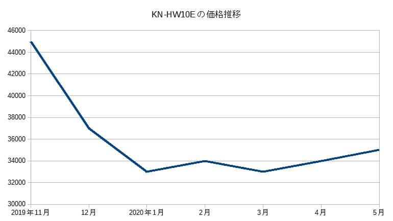 KN-HW10Eの価格推移