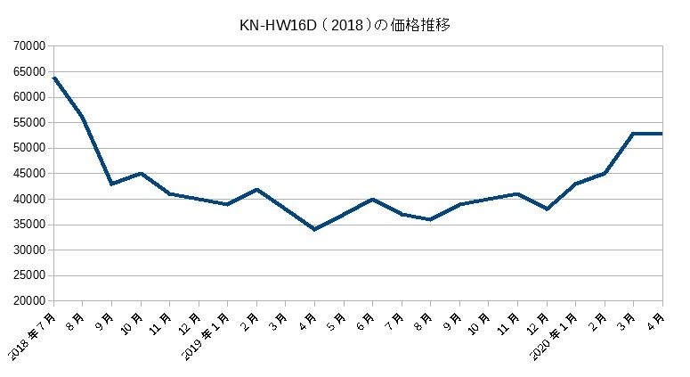 KN-HW16D(2018)の価格推移