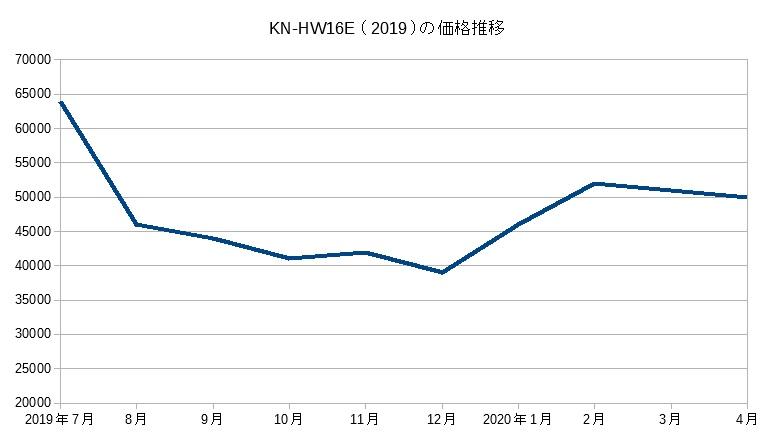 KN-HW16E(2019)の価格推移