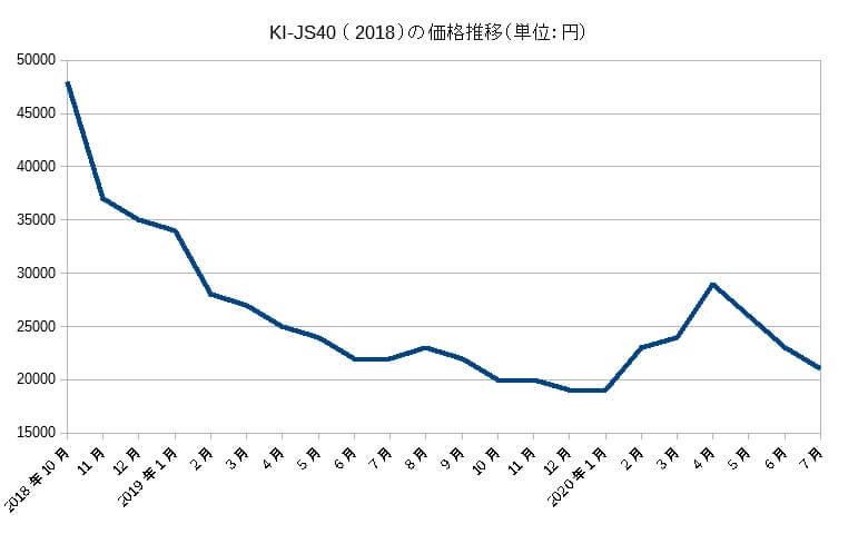 KI-JS40の価格推移