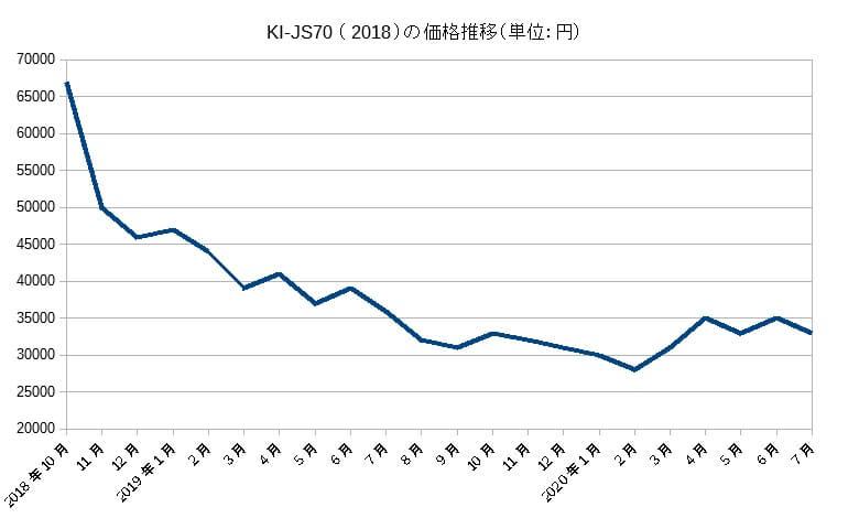 KI-JS70の価格推移