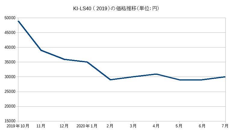 KI-LS40の価格推移