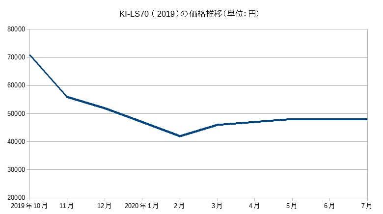 KI-LS70の価格推移