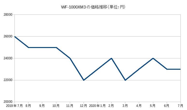 WF-1000XM3の価格推移