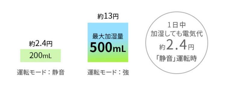 KC-N50の加湿力