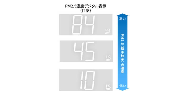 PM2・5濃度デジタル表示
