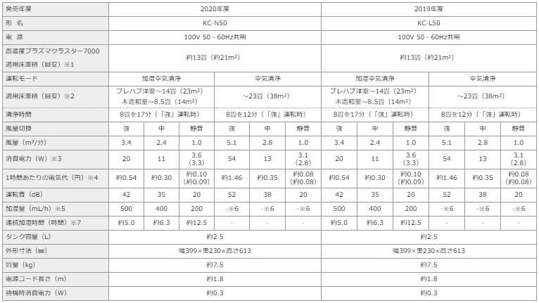 KC-N50とKC-L50の仕様比較表