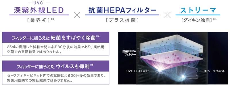 UVC LED×抗菌HEPAフィルター×ストリーマ