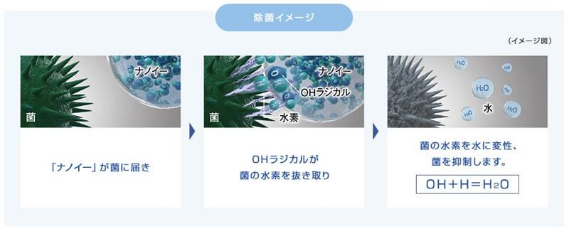 ナノイーはOHラジカルを生成し、水で包み込んで長寿命化するテクノロジーです。