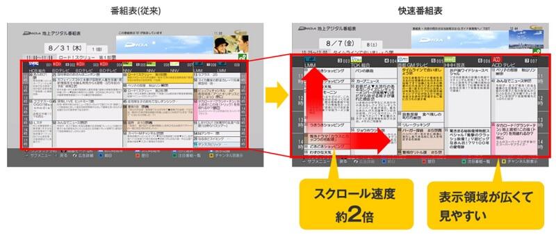 快速番組表と従来番組表の比較